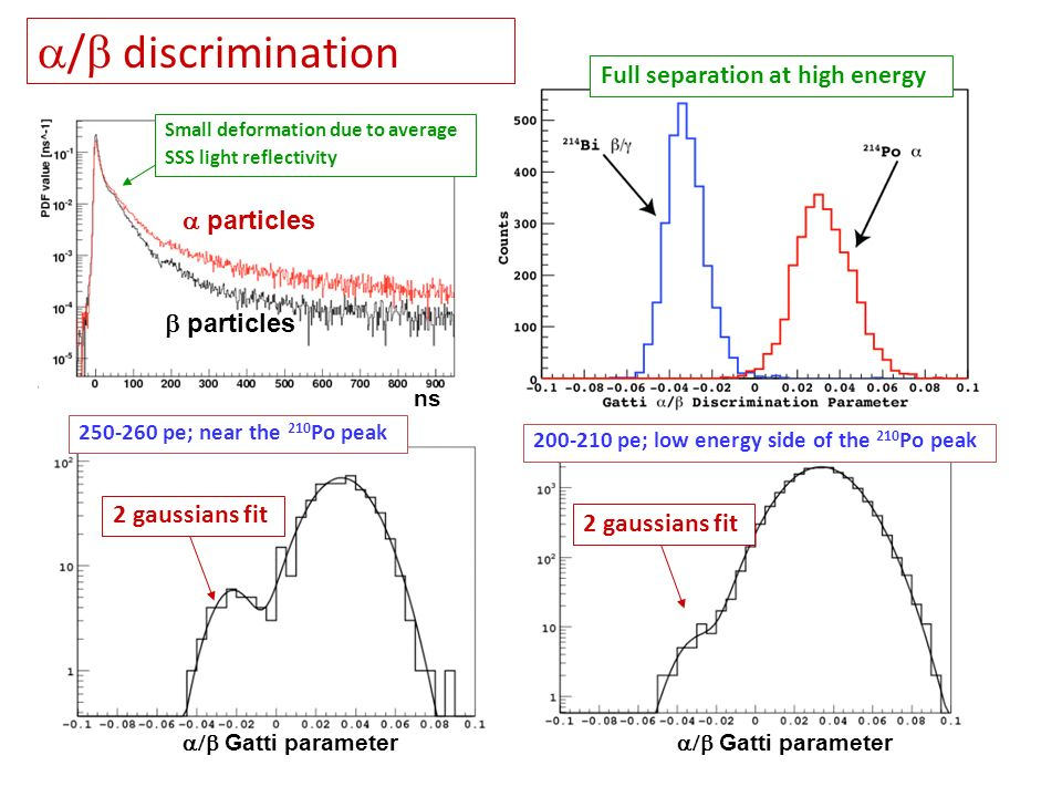 / discrimination particles Small deformation due to average SSS light reflectivity particles 250-260 pe; near the 210 Po peak 200-210 pe; low energy s