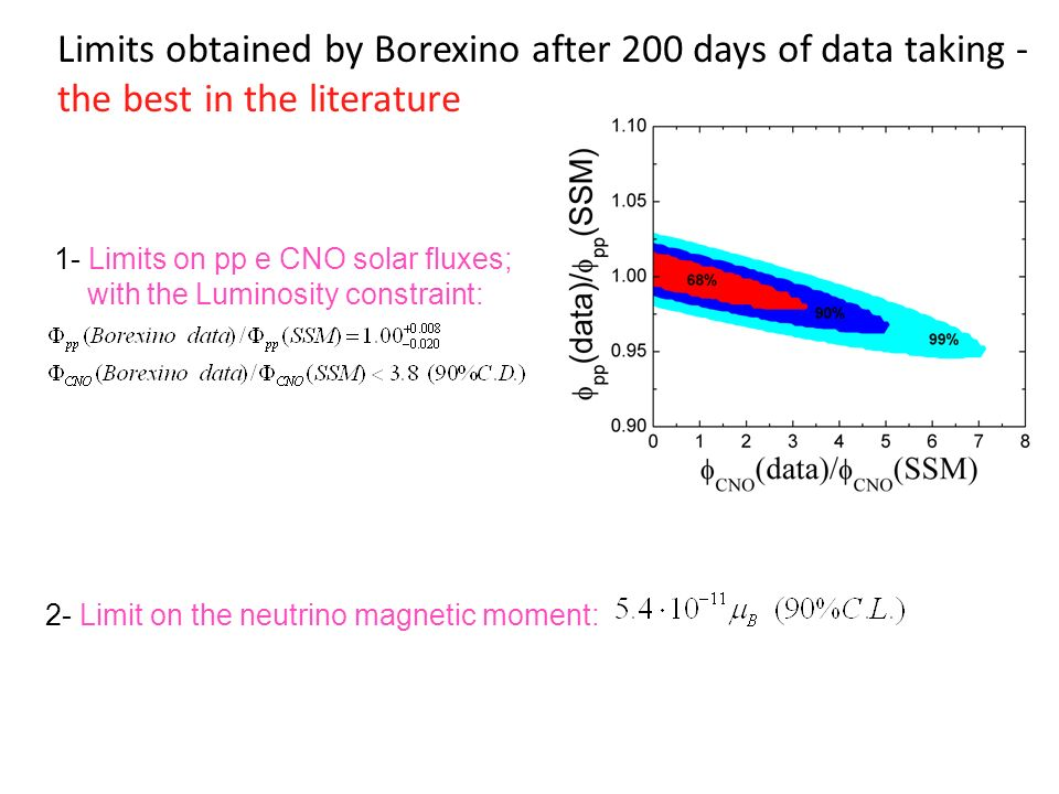 Limits obtained by Borexino after 200 days of data taking - the best in the literature 1- Limits on pp e CNO solar fluxes; with the Luminosity constraint: 2- Limit on the neutrino magnetic moment:
