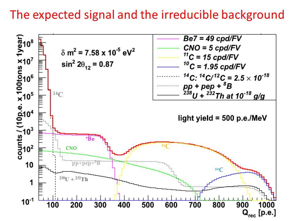 CNO 7 Be 11 C 10 C 14 C pp+pep+ 8 B 238 U + 232 Th The expected signal and the irreducible background