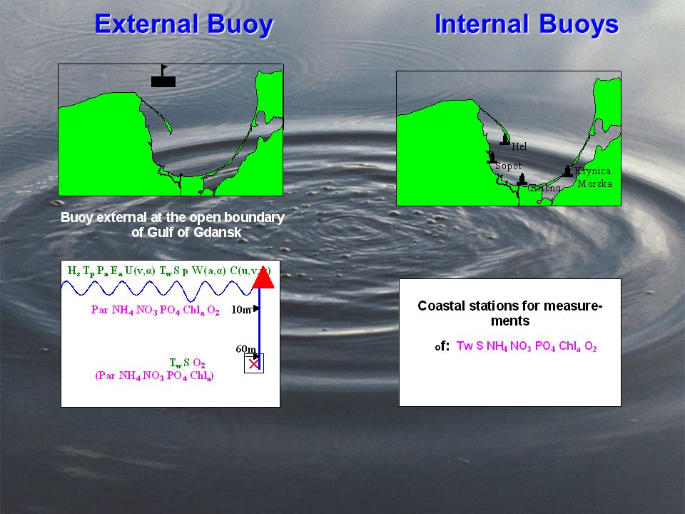 External Buoy Internal Buoys External Buoy Internal Buoys