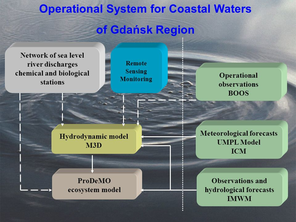 Operational System for Coastal Waters of Gdańsk Region Hydrodynamic model M3D Meteorological forecasts UMPL Model ICM ProDeMO ecosystem model Network of sea level river discharges chemical and biological stations Remote Sensing Monitoring Observations and hydrological forecasts IMWM Operational observations BOOS