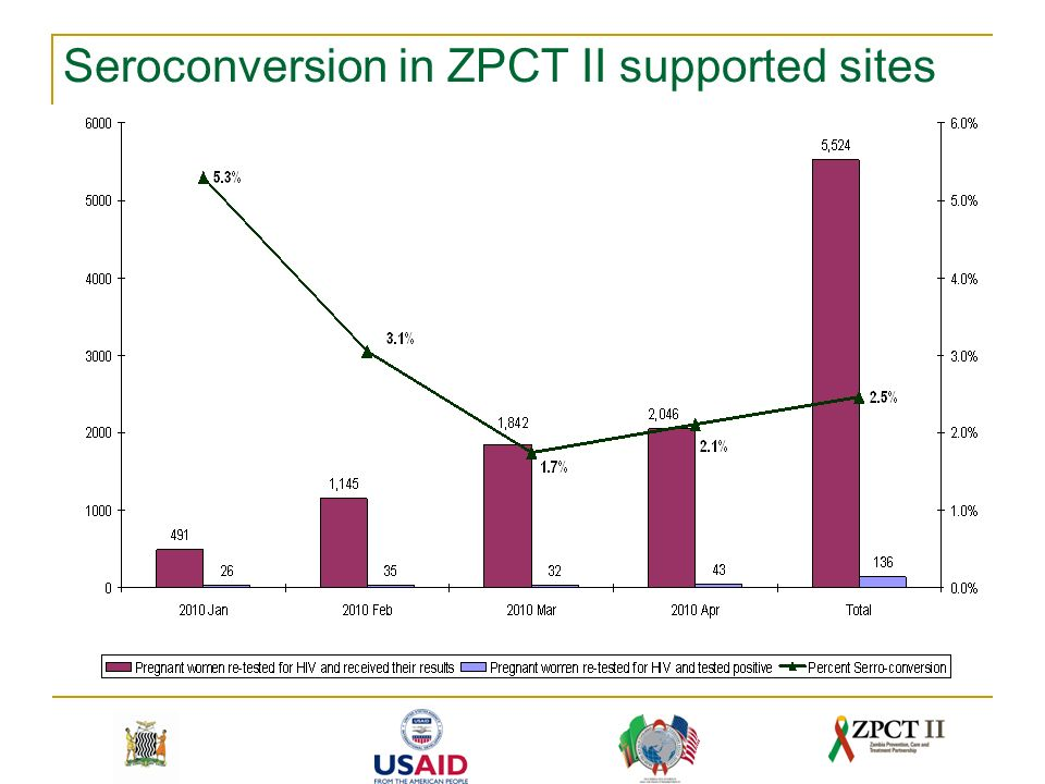 Seroconversion in ZPCT II supported sites