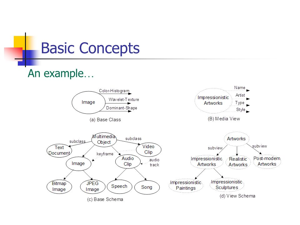 Basic Concepts An example …