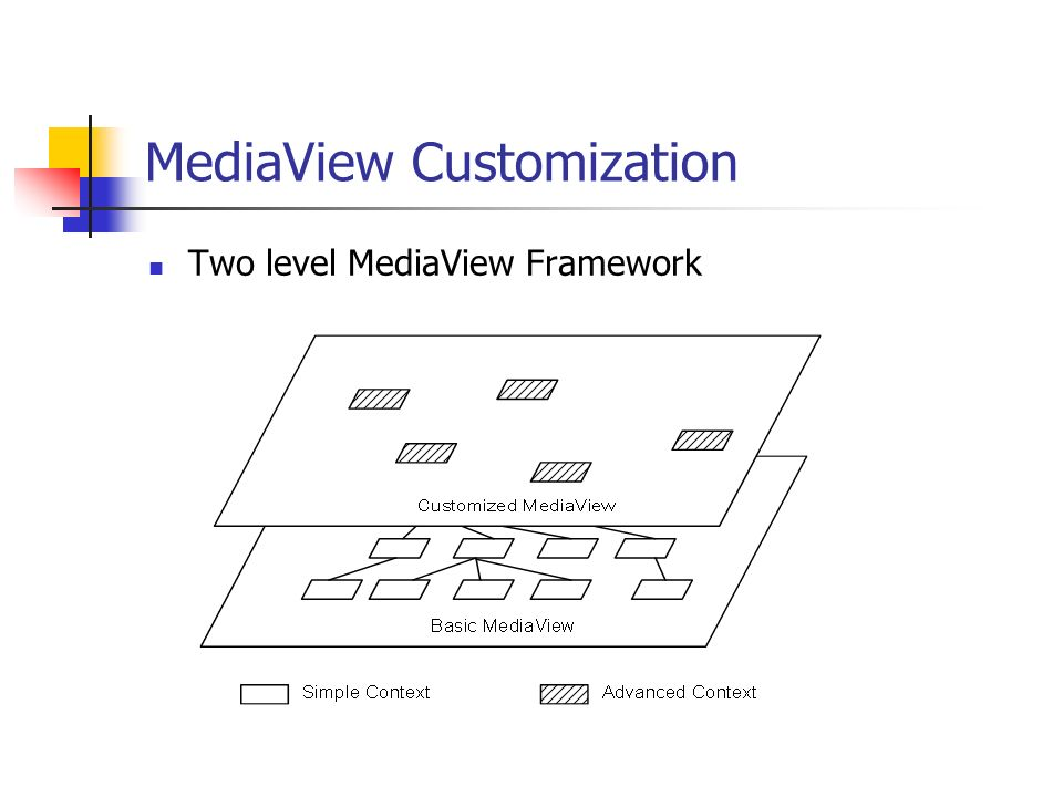 MediaView Customization Two level MediaView Framework