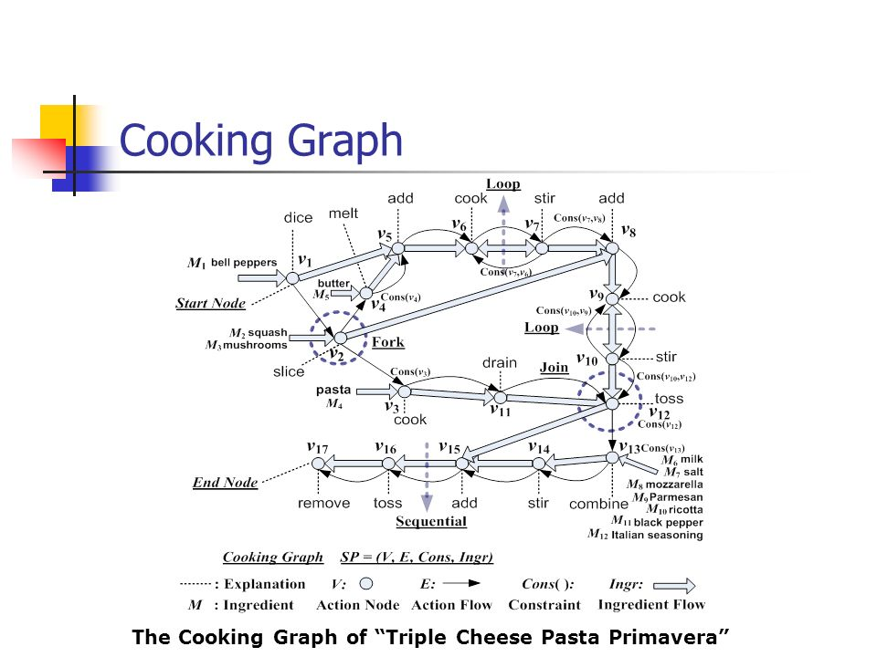 Cooking Graph The Cooking Graph of Triple Cheese Pasta Primavera