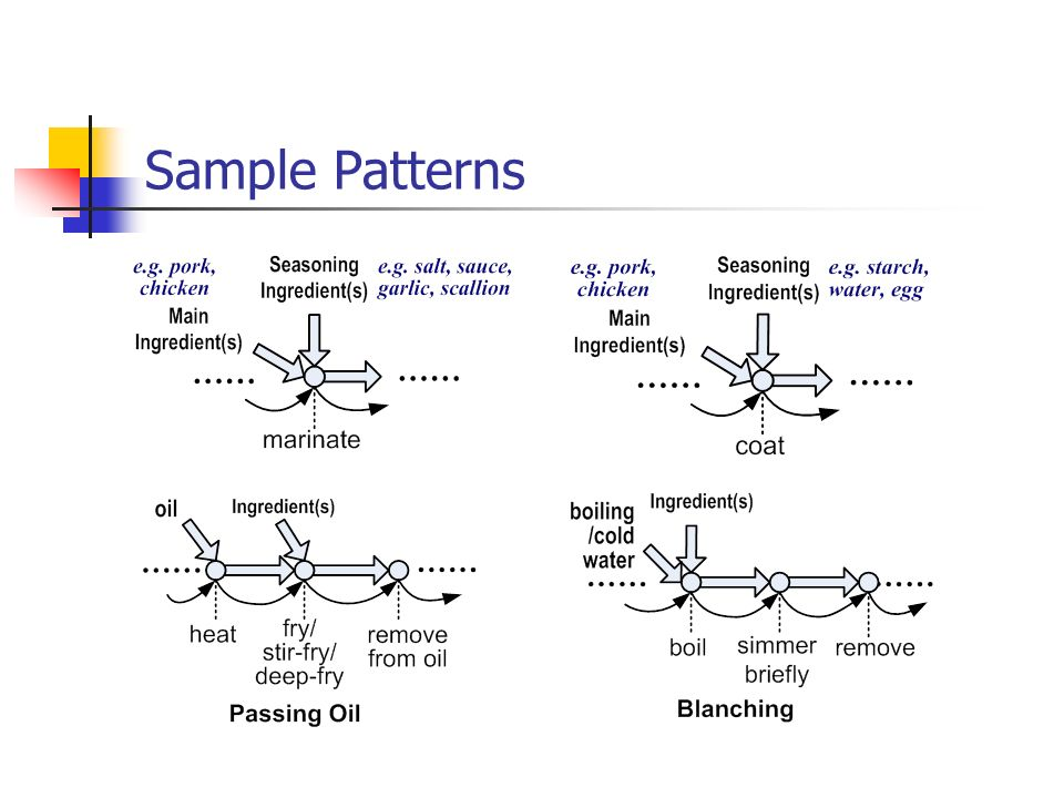 Sample Patterns