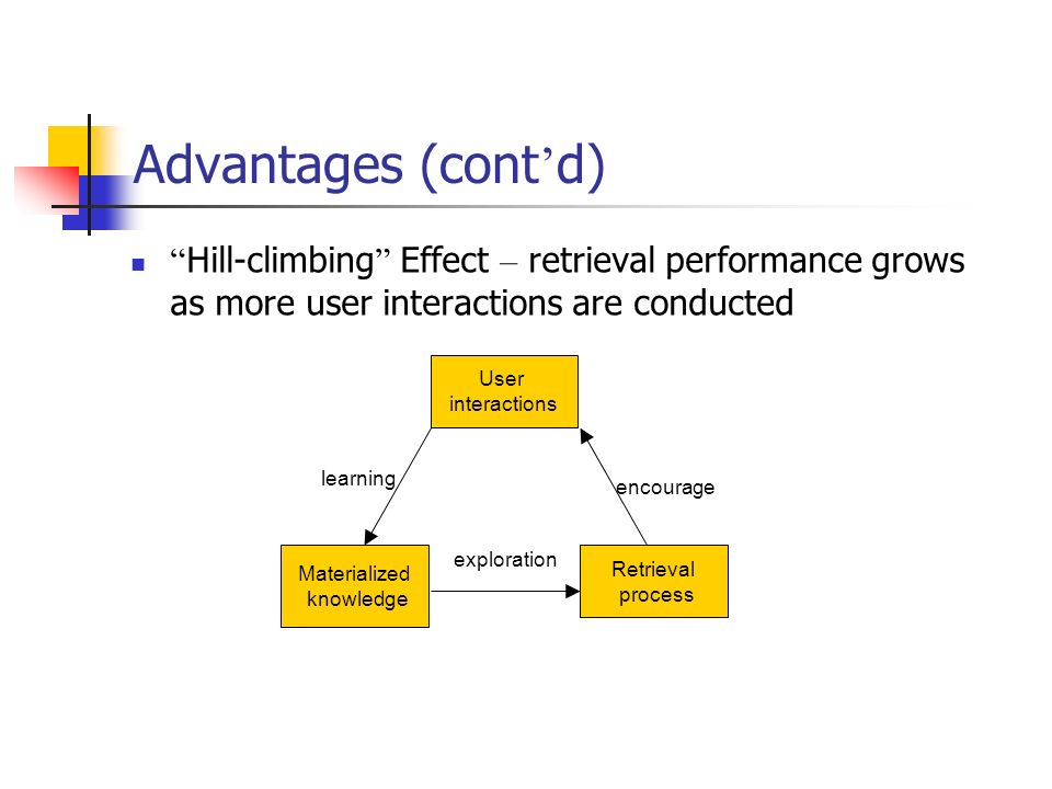 Advantages (cont d) Hill-climbing Effect – retrieval performance grows as more user interactions are conducted Materialized knowledge Retrieval proces