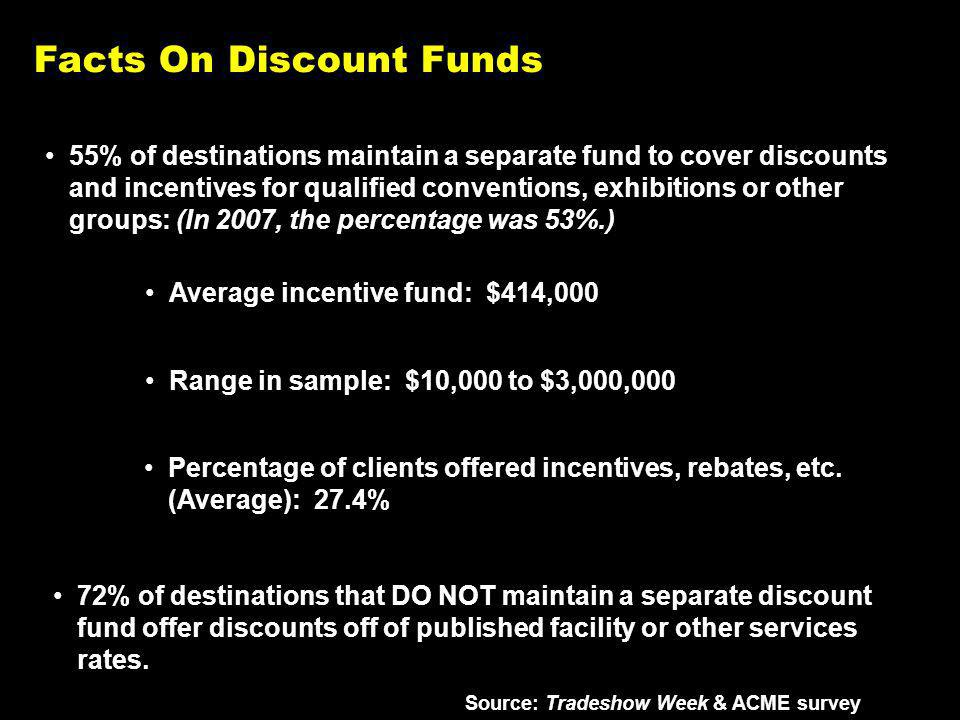 Facts On Discount Funds Average incentive fund: $414,000 Source: Tradeshow Week & ACME survey 55% of destinations maintain a separate fund to cover discounts and incentives for qualified conventions, exhibitions or other groups: (In 2007, the percentage was 53%.) Percentage of clients offered incentives, rebates, etc.