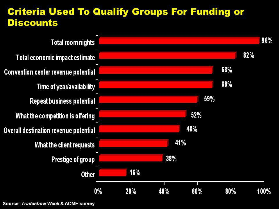 Criteria Used To Qualify Groups For Funding or Discounts Source: Tradeshow Week & ACME survey