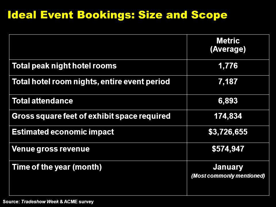 Ideal Event Bookings: Size and Scope Source: Tradeshow Week & ACME survey Metric (Average) Total peak night hotel rooms1,776 Total hotel room nights, entire event period7,187 Total attendance6,893 Gross square feet of exhibit space required174,834 Estimated economic impact$3,726,655 Venue gross revenue$574,947 Time of the year (month)January (Most commonly mentioned)