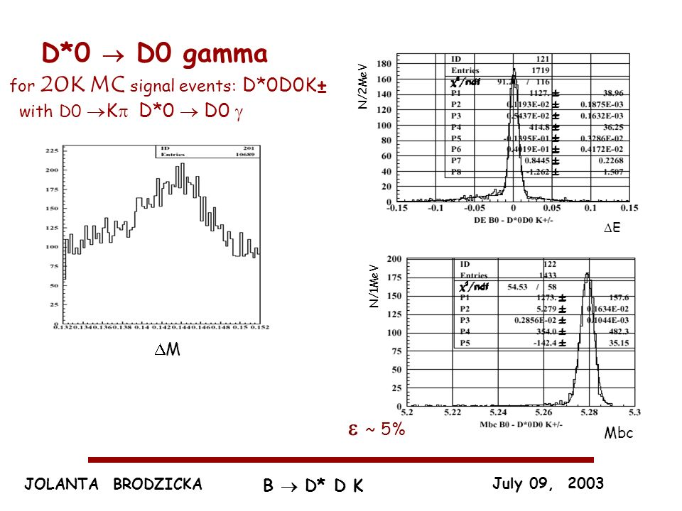 JOLANTA BRODZICKA July 09, 2003 B D* D K D*0 D0 gamma for 20K MC signal events: D*0D0K± with D0 K D*0 D0 ~ 5% E Mbc N/1MeV N/2MeV M