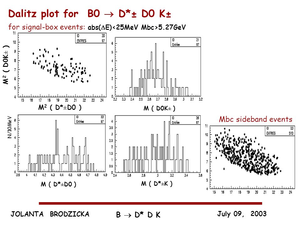 JOLANTA BRODZICKA July 09, 2003 B D* D K M 2 ( D0K± ) M 2 ( D*±D0 ) Mbc sideband events M ( D*±D0 ) M ( D0K± ) M ( D*±K ) Dalitz plot for B0 D*± D0 K± for signal-box events: abs( E) 5.27GeV N/10MeV