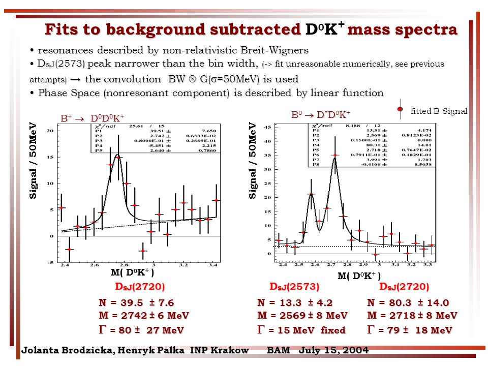 Jolanta Brodzicka, Henryk Palka INP Krakow BAM July 15, 2004 resonances described by non-relativistic Breit-Wigners resonances described by non-relativistic Breit-Wigners D sJ (2573) peak narrower than the bin width, (-> fit unreasonable numerically, see previous attempts) the convolution BW G( =50MeV) is used D sJ (2573) peak narrower than the bin width, (-> fit unreasonable numerically, see previous attempts) the convolution BW G( =50MeV) is used Phase Space (nonresonant component) is described by linear function Phase Space (nonresonant component) is described by linear function Fits to background subtracted mass spectra Fits to background subtracted D 0 K + mass spectra Signal / 50MeV fitted B Signal M( D 0 K + ) N = 39.5 ± 7.6 M = 2742 ± 6 MeV = 80 ± 27 MeV = 80 ± 27 MeV N = 80.3 ± 14.0 M = 2718 ± 8 MeV = 79 ± 18 MeV = 79 ± 18 MeV N = 13.3 ± 4.2 M = 2569 ± 8 MeV = 15 MeV fixed = 15 MeV fixed D sJ (2720) D sJ (2573) B + D 0 D 0 K + B 0 D - D 0 K +