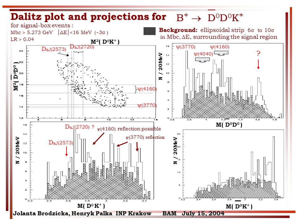 M 2 ( D 0 K + ) D sJ (2720) (4160) (4160) (3770) (3770) D sJ (2573) Jolanta Brodzicka, Henryk Palka INP Krakow BAM July 15, 2004 Dalitz plot and projections for Background: ellipsoidal strip 6 to 10 Background: ellipsoidal strip 6 to 10 in Mbc, E, surrounding the signal region in Mbc, E, surrounding the signal region B + D 0 D 0 K + M( D 0 K + ) N / 20MeV M( D 0 D 0 ) M( D 0 K + ) M 2 ( D 0 D 0 ) for signal-box events : for signal-box events : Mbc > 5.273 GeV E 5.273 GeV E <16 MeV (~3 ) LR > 0.04 (3770) (3770) (4160) (4160) (4040) (4040) D sJ (2573) D sJ (2720) .