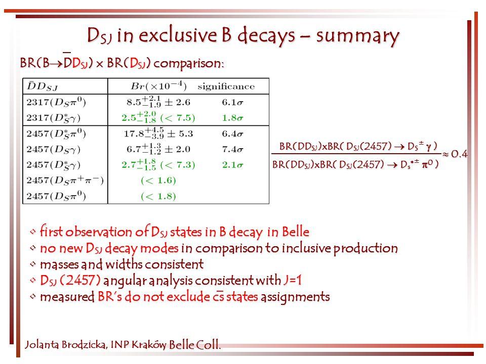 D SJ in exclusive B decays – summary Jolanta Brodzicka, INP Kraków first observation of D SJ states in B decay in Belle first observation of D SJ stat