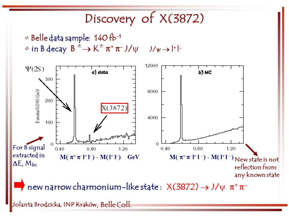 Discovery of X(3872) Jolanta Brodzicka, INP Kraków Belle data sample: 140 fb -1 Belle data sample: 140 fb -1 in B decay B K + - J/ J/ l + l - in B dec
