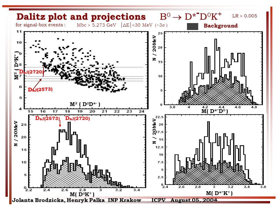 D sJ (2720) D sJ (2573) Dalitz plot and projections B 0 D* - D 0 K + M 2 ( D 0 K + ) M 2 ( D 0 D* - ) M( D 0 K + ) M( D* - K + ) M( D* - D 0 ) N / 20MeV for signal-box events : for signal-box events : Mbc > 5.273 GeV E <30 MeV (~3 ) N / 20MeV LR > 0.005 D sJ (2720) D sJ (2573) Background Jolanta Brodzicka, Henryk Palka INP Krakow ICPV August 05, 2004
