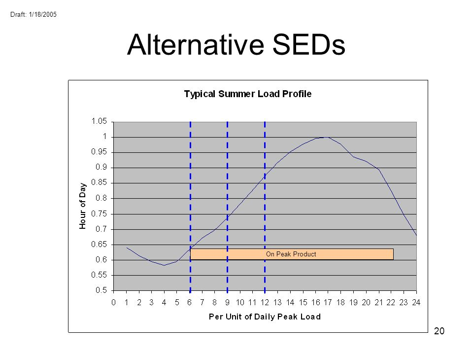 Draft: 1/18/2005 20 Alternative SEDs On Peak Product
