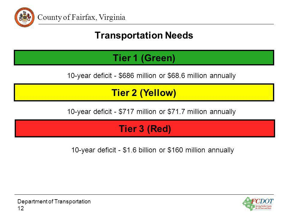 County of Fairfax, Virginia Transportation Needs Department of Transportation 12 Tier 1 (Green) 10-year deficit - $686 million or $68.6 million annual
