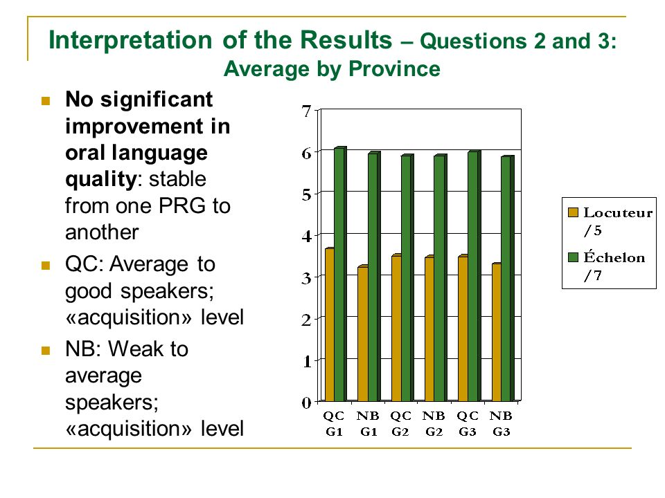 Interpretation of the Results – Questions 2 and 3: Average by Province No significant improvement in oral language quality: stable from one PRG to ano