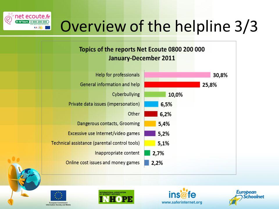 Overview of the helpline 3/3