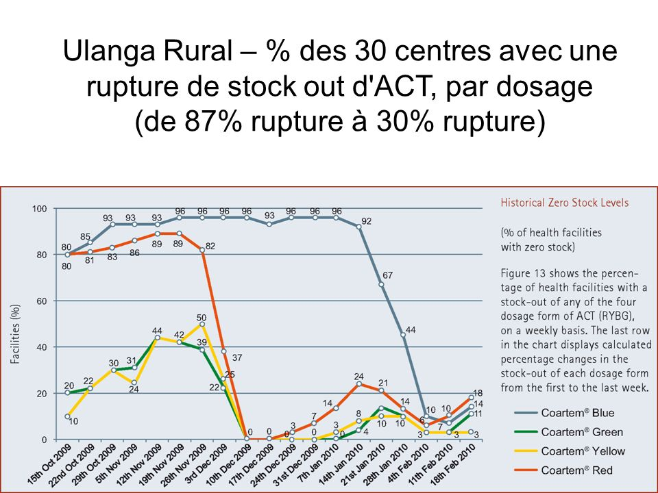 Ulanga Rural – % des 30 centres avec une rupture de stock out d ACT, par dosage (de 87% rupture à 30% rupture)