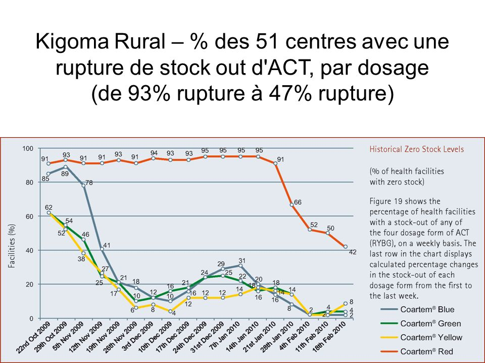 Kigoma Rural – % des 51 centres avec une rupture de stock out d'ACT, par dosage (de 93% rupture à 47% rupture)