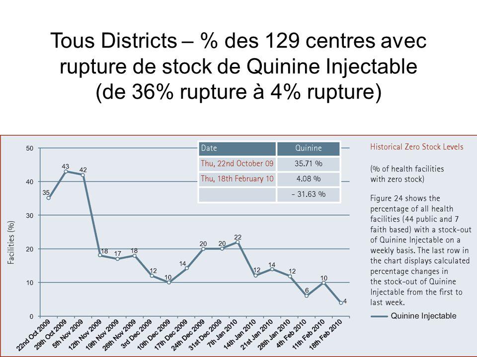 Tous Districts – % des 129 centres avec rupture de stock de Quinine Injectable (de 36% rupture à 4% rupture)