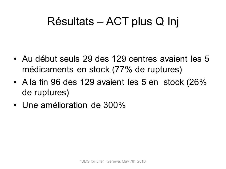 Résultats – ACT plus Q Inj Au début seuls 29 des 129 centres avaient les 5 médicaments en stock (77% de ruptures) A la fin 96 des 129 avaient les 5 en stock (26% de ruptures) Une amélioration de 300% SMS for Life | Geneva, May 7th.