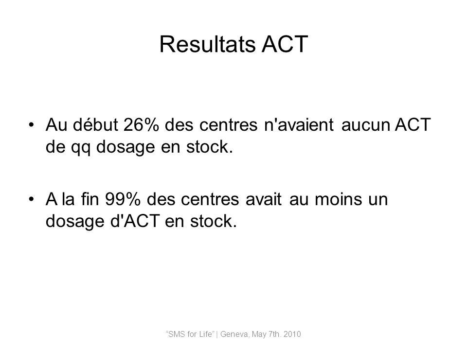 Resultats ACT Au début 26% des centres n avaient aucun ACT de qq dosage en stock.