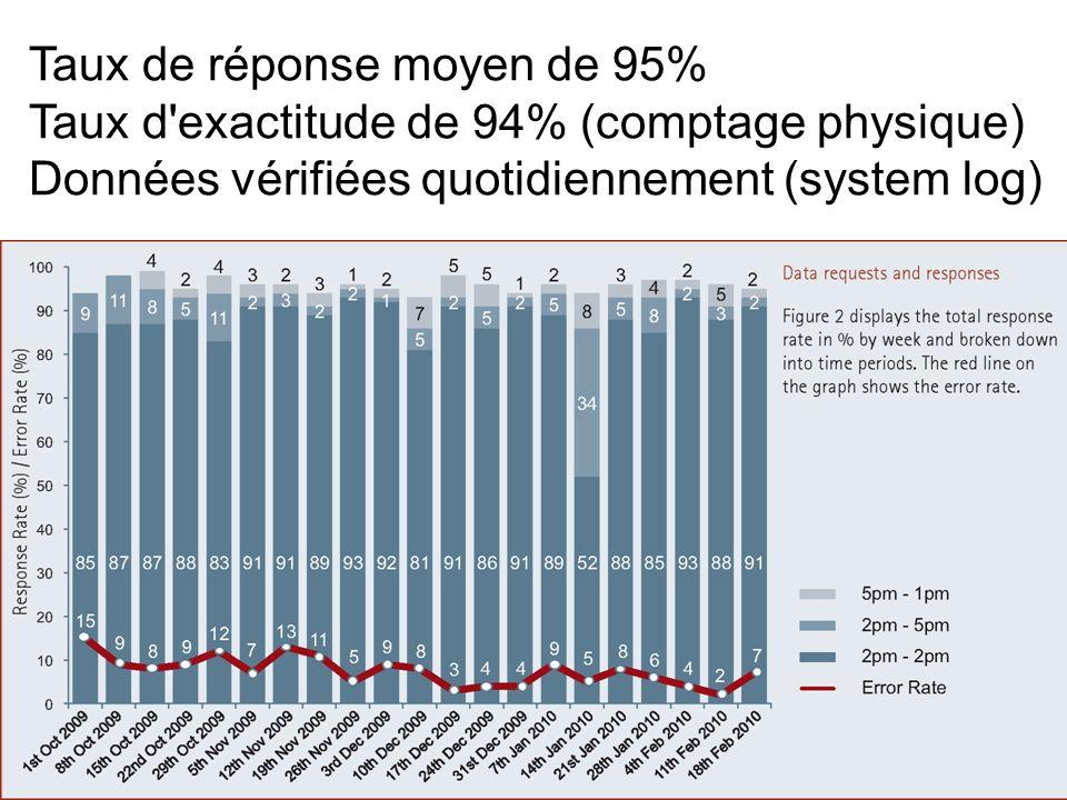 Taux de réponse moyen de 95% Taux d exactitude de 94% (comptage physique) Données vérifiées quotidiennement (system log)