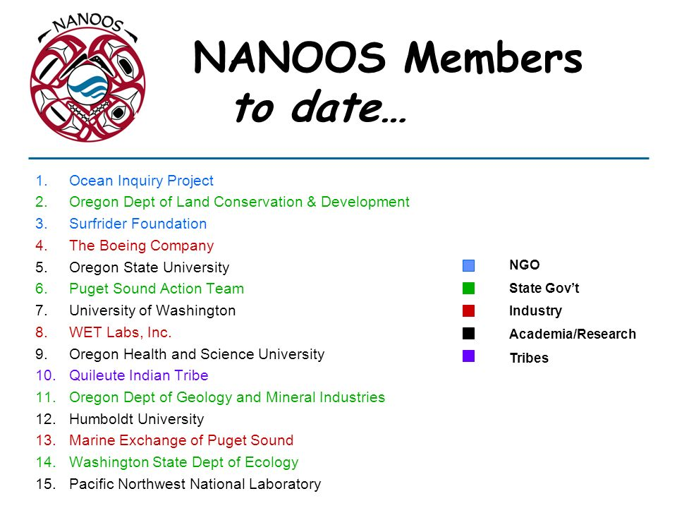 NANOOS Members to date… 1.Ocean Inquiry Project 2.Oregon Dept of Land Conservation & Development 3.Surfrider Foundation 4.The Boeing Company 5.Oregon State University 6.Puget Sound Action Team 7.University of Washington 8.WET Labs, Inc.