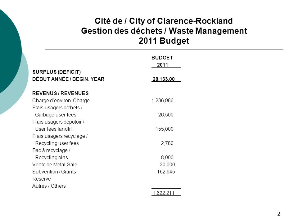 2 Cité de / City of Clarence-Rockland Gestion des déchets / Waste Management 2011 Budget BUDGET 2011 SURPLUS (DEFICIT) DÉBUT ANNÉE / BEGIN. YEAR 28,13