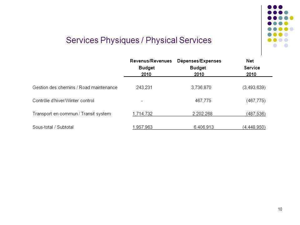 10 Services Physiques / Physical Services Revenus/Revenues Dépenses/Expenses Net Budget Budget Service 2010 2010 2010 Gestion des chemins / Road maintenance 243,231 3,736,870(3,493,639) Contrôle dhiver/Winter control - 467,775 (467,775) Transport en commun / Transit system 1,714,732 2,202,268 (487,536) Sous-total / Subtotal 1,957,963 6,406,913(4,448,950)