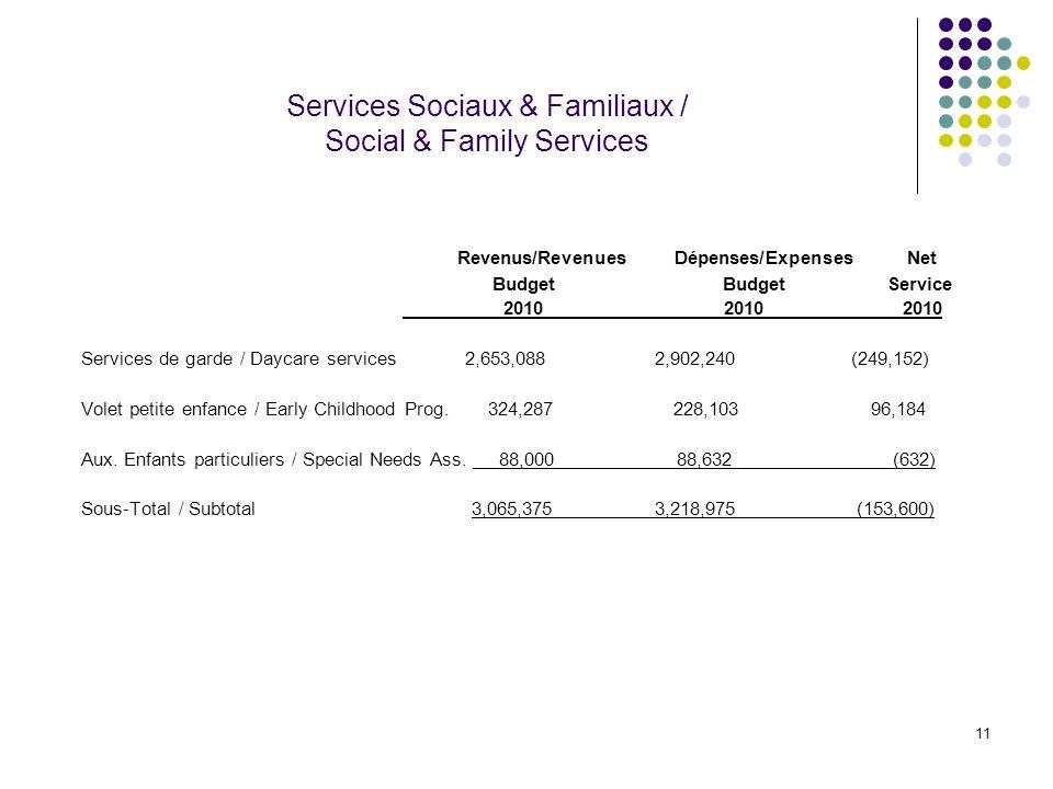 11 Services Sociaux & Familiaux / Social & Family Services Revenus/Revenues Dépenses/Expenses Net Budget Budget Service 2010 2010 2010 Services de gar