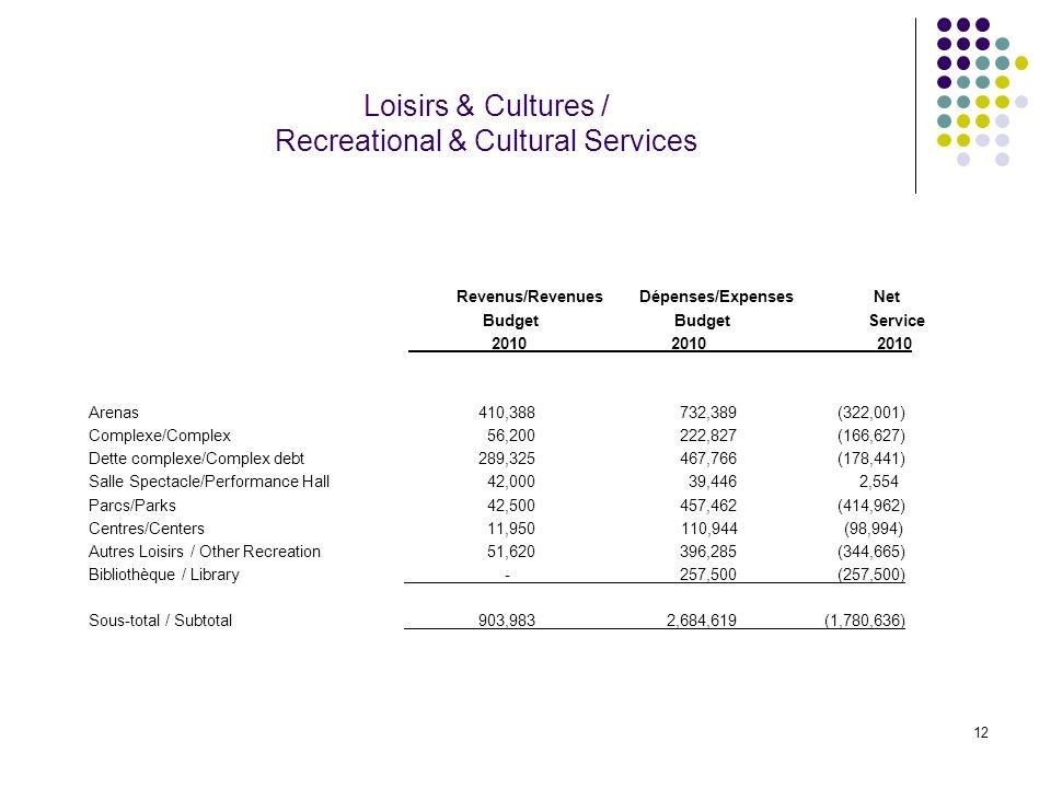 12 Loisirs & Cultures / Recreational & Cultural Services Revenus/Revenues Dépenses/Expenses Net Budget Budget Service 2010 2010 2010 Arenas 410,388 73