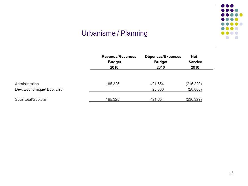 13 Urbanisme / Planning Revenus/Revenues Dépenses/Expenses Net Budget BudgetService 2010 2010 2010 Administration 185,325 401,654 (216,329) Dev. Écono