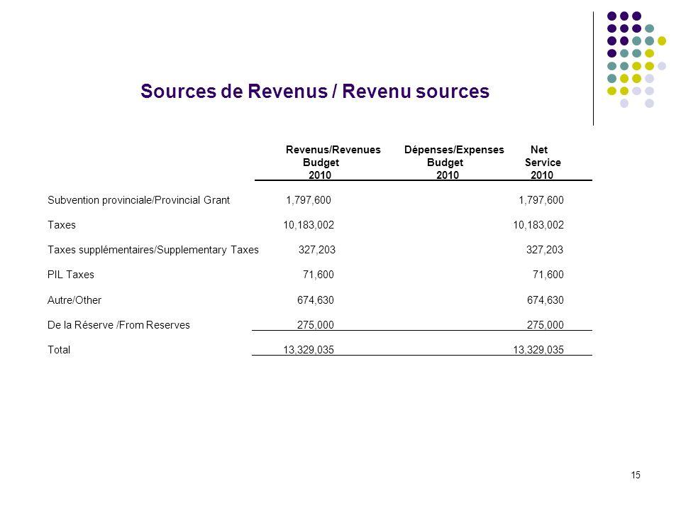 15 Sources de Revenus / Revenu sources Revenus/Revenues Dépenses/Expenses Net Budget BudgetService 2010 2010 2010 Subvention provinciale/Provincial Grant 1,797,600 1,797,600 Taxes 10,183,002 10,183,002 Taxes supplémentaires/Supplementary Taxes 327,203 327,203 PIL Taxes 71,600 71,600 Autre/Other 674,630 674,630 De la Réserve /From Reserves 275,000 275,000 Total 13,329,035 13,329,035