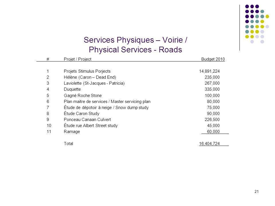 21 Services Physiques – Voirie / Physical Services - Roads #Projet / ProjectBudget 2010 1Projets Stimulus Porjects 14,891,224 2Hélène (Caron – Dead End) 235,000 3Laviolette (St-Jacques - Patricia) 267,000 4Duquette 335,000 5Gagné Roche Stone 100,000 6Plan maitre de services / Master servicing plan 80,000 7Étude de dépotoir à neige / Snow dump study 75,000 8Étude Caron Study 90,000 9Ponceau Canaan Culvert 226,500 10Étude rue Albert Street study 45,000 11Ramage 60,000 Total 16,404,724