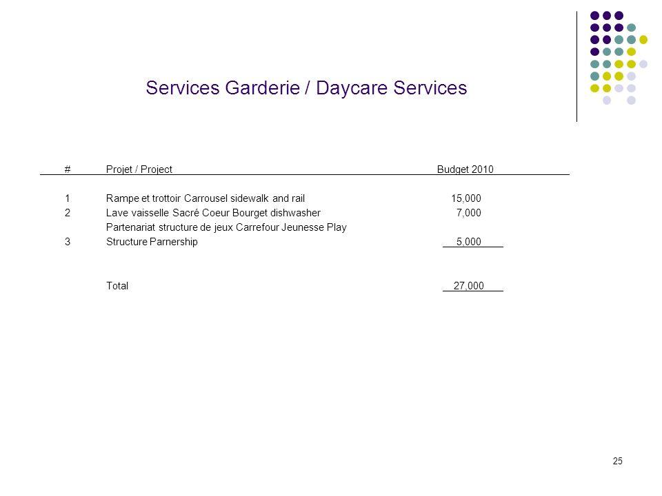 25 Services Garderie / Daycare Services #Projet / ProjectBudget 2010 1Rampe et trottoir Carrousel sidewalk and rail 15,000 2Lave vaisselle Sacré Coeur