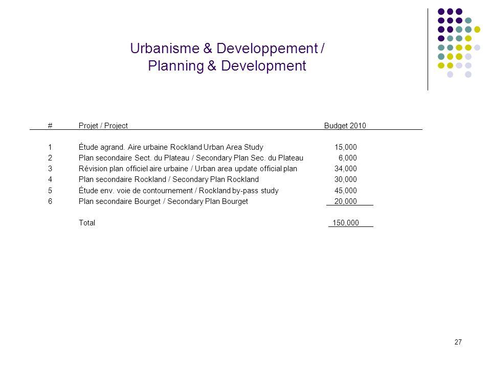 27 Urbanisme & Developpement / Planning & Development #Projet / ProjectBudget 2010 1Étude agrand. Aire urbaine Rockland Urban Area Study 15,000 2Plan