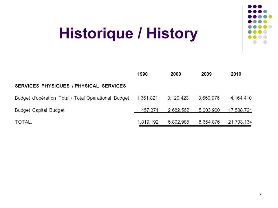 6 Historique / History 1998 2008 2009 2010 SERVICES PHYSIQUES / PHYSICAL SERVICES Budget dopération Total / Total Operational Budget 1,361,821 3,120,423 3,650,976 4,164,410 Budget Capital Budget 457,371 2,682,562 5,003,900 17,538,724 TOTAL: 1,819,192 5,802,985 8,654,876 21,703,134