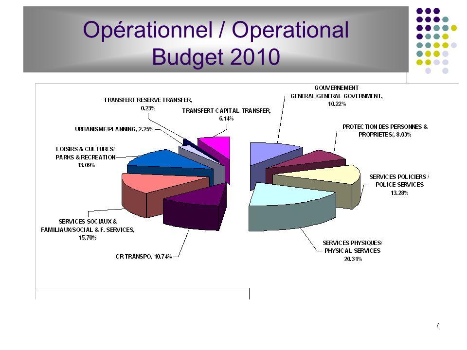 7 Opérationnel / Operational Budget 2010