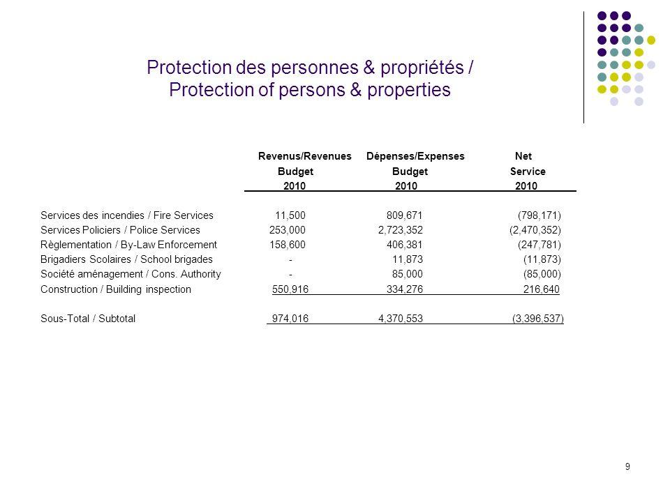 9 Protection des personnes & propriétés / Protection of persons & properties Revenus/Revenues Dépenses/Expenses Net Budget BudgetService 2010 2010 201