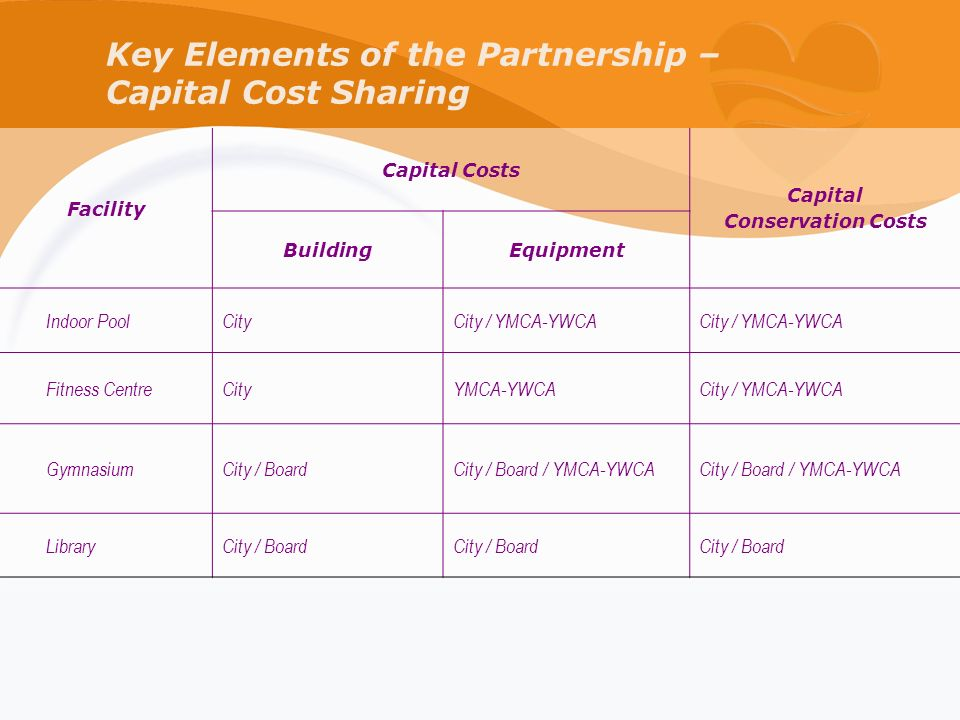 Key Elements of the Partnership – Capital Cost Sharing Facility Capital Costs Capital Conservation Costs BuildingEquipment Indoor Pool CityCity / YMCA-YWCA Fitness CentreCityYMCA-YWCACity / YMCA-YWCA GymnasiumCity / BoardCity / Board / YMCA-YWCA LibraryCity / Board
