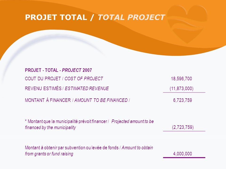 PROJET TOTAL / TOTAL PROJECT PROJET - TOTAL - PROJECT 2007 COUT DU PROJET / COST OF PROJECT 18,596,700 REVENU ESTIMÉS / ESTIMATED REVENUE (11,873,000) MONTANT À FINANCER / AMOUNT TO BE FINANCED / 6,723,759 * Montant que la municipalité prévoit financer / Projected amount to be financed by the municipality (2,723,759) Montant à obtenir par subvention ou levée de fonds / Amount to obtain from grants or fund raising 4,000,000