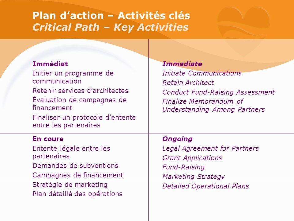 Plan daction – Activités clés Critical Path – Key Activities Immédiat Initier un programme de communication Retenir services darchitectes Évaluation d