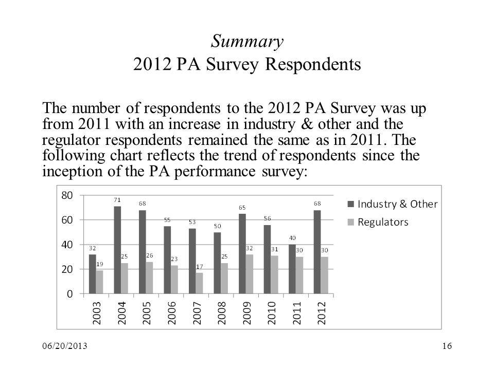 Summary 2012 PA Survey Respondents 06/20/201316 The number of respondents to the 2012 PA Survey was up from 2011 with an increase in industry & other