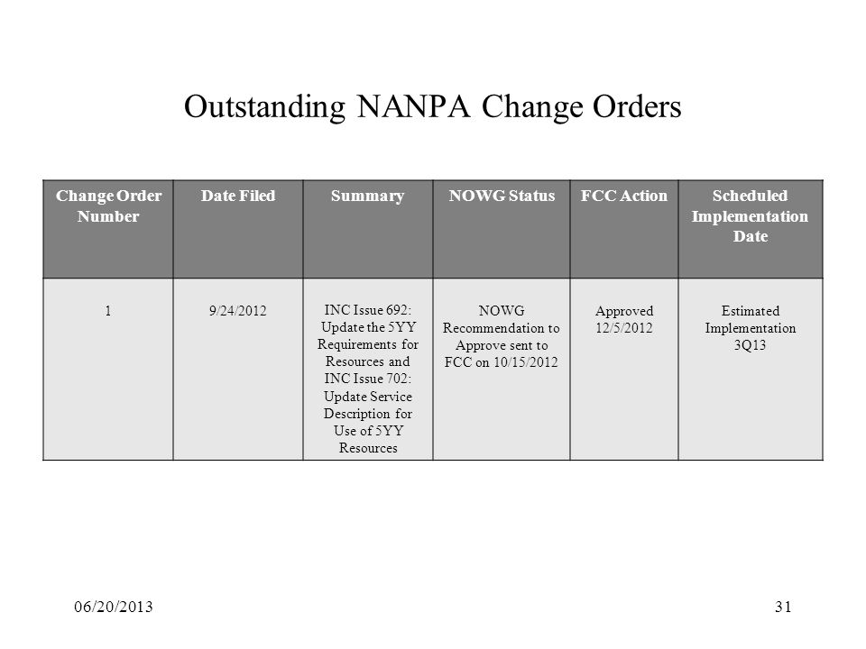31 Outstanding NANPA Change Orders Change Order Number Date FiledSummaryNOWG StatusFCC ActionScheduled Implementation Date 19/24/2012INC Issue 692: Up