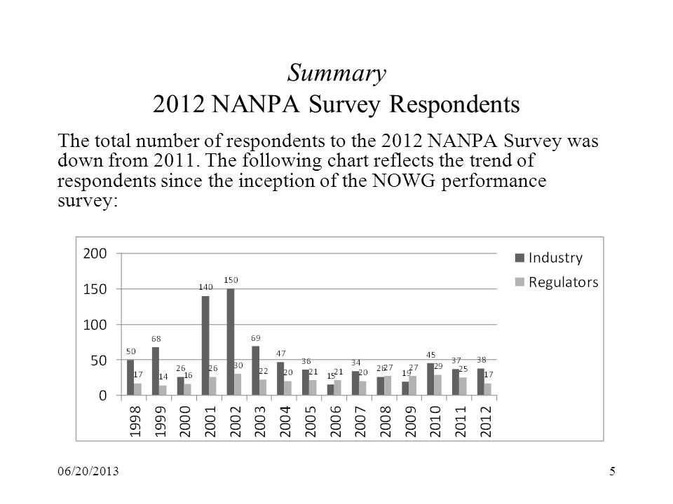 Summary 2012 NANPA Survey Respondents 06/20/20135 The total number of respondents to the 2012 NANPA Survey was down from 2011. The following chart ref